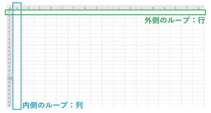 2重ループは「表」をイメージすると理解しやすくなる
